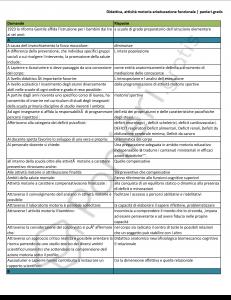 Didattica attiva motoria e rieducazione funzionale - UniPegaso