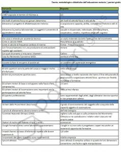 Teorie, metodologie e didattiche dell'educazione motoria - UniPegaso