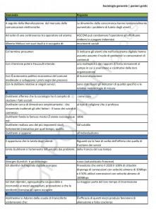 Sociologia generale - UniPegaso